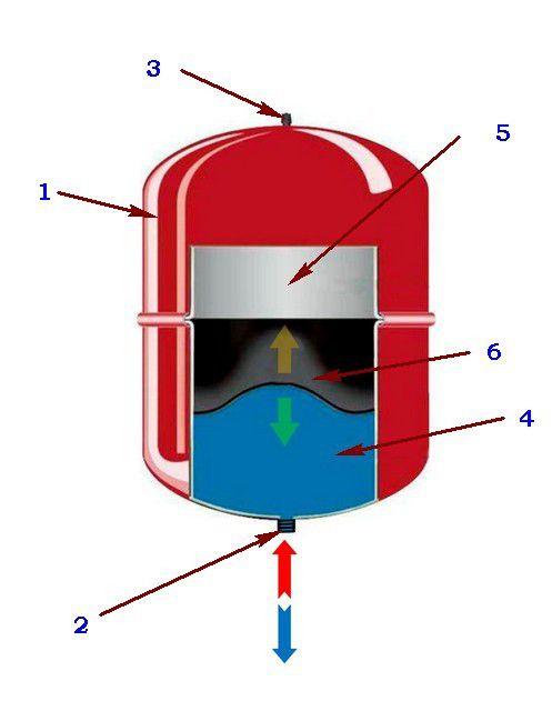 Схема устройства и действия герметичного расширительного бачка