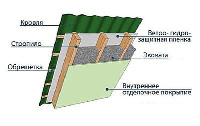 Эковата непосредственно под слоем отделки