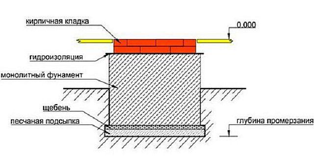 Примерная схема печного фундамента