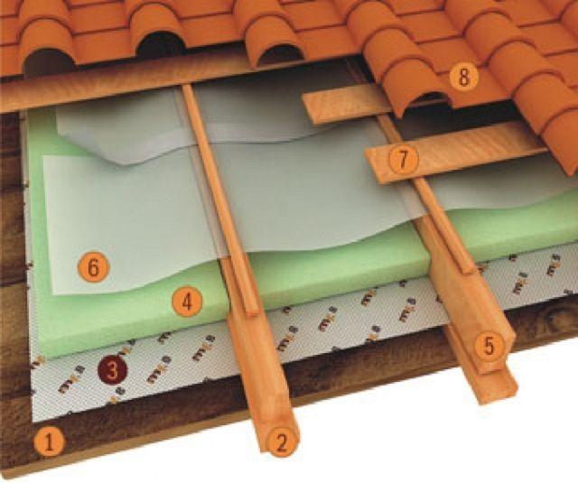 Схема утепления кровельной конструкции крыши