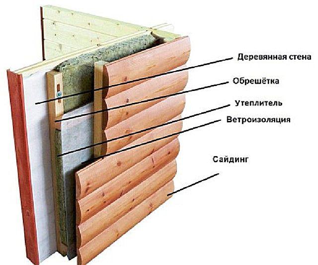 """Схематично - строение утеплительного """"пирога"""" на деревянной стене"""
