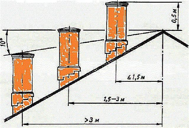 Правильное расположение дымоходной трубы относительно конька крыши