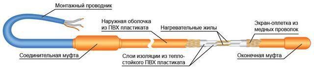 Двужильный кабель резистивного типа