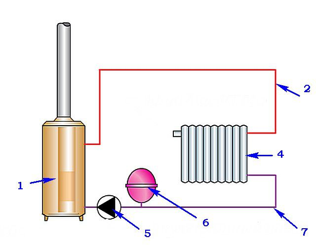 Срок полезного использования мембранный напорный бак 450л