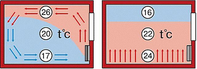 Комфортное распределение температур при функционировании теплого пола по сравнению с классическим радиаторным или коллекторным отоплением