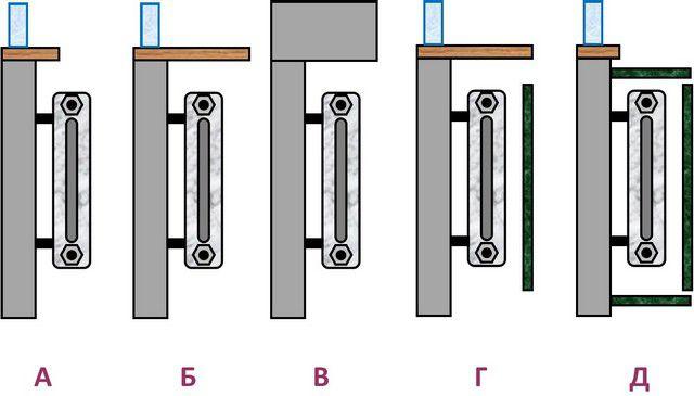 На теплоотдачу батарей влияет место и способ их установки в помещении