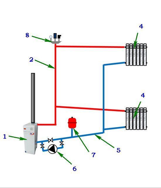 Принципиальная схема системы отопления закрытого типа