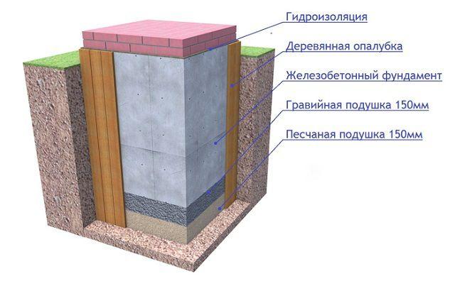 Схема слоев, последовательно укладываемых в фундамент печи