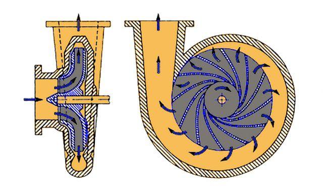 Принцип работы центробежного рабочего колеса