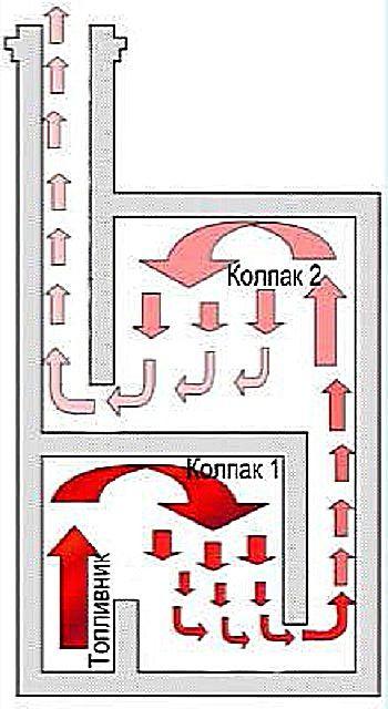 """Принцип действия двух """"колпаков"""""""