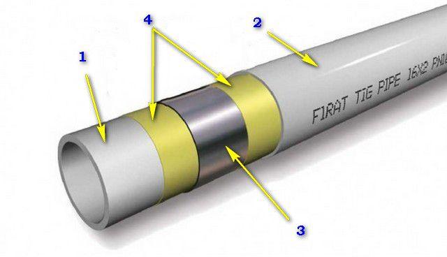 Металлопластиковая труба на базе сшитого полиэтилена (РЕХ-Аl-РЕХ)