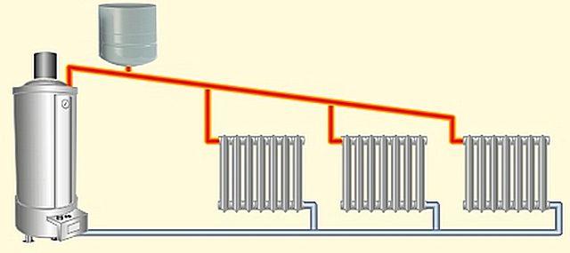 """""""Апологеты"""" систем отопления с естественной циркуляцией теплоносителя утверждают, что выгоднее обходиться вообще без насоса. Так ли это?"""