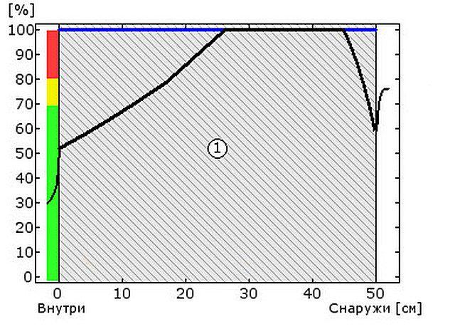 Схема №1а - относительная влажность