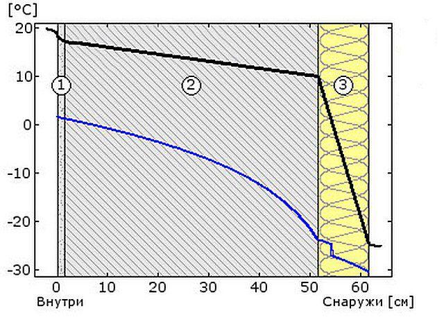 Схема №2 - температура и точка росы