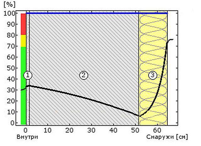 Схема №3а - относительная влажность