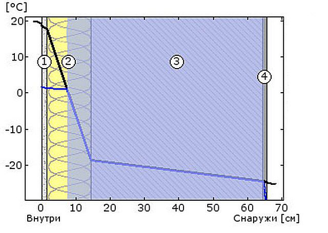 Схема №4 - температура и точка росы