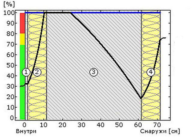 Схема №5а - относительная влажность