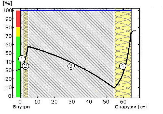 Схема №6а - относительная влажность