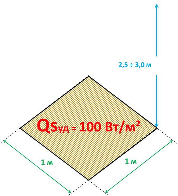 Самый примитивный способ подсчета - соотношение 100 Вт/м²
