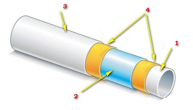 Полипропиленовая труба с алюминиевым армированием