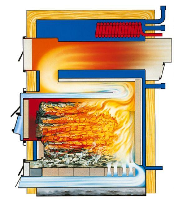 Схема горения топлива  в пиролизной печи