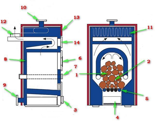 Устройство чугунной печи длительного горения с водяным контуром