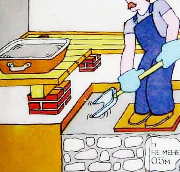 Заполнение и разравнивание бутового фундамента для печи