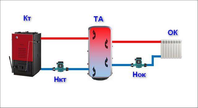Совместная модель работы буферной емкости (теплоаккумулятора)