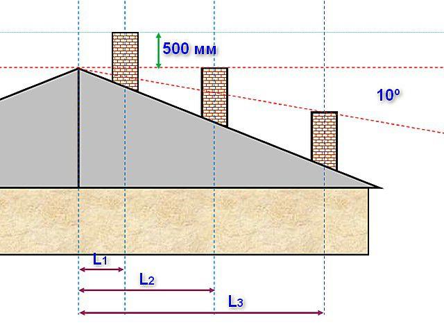Схема правильного соотношения высоты дымоходной трубы в зависимости от расположения на кровле