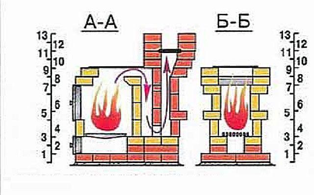 Несложная схема строения печи «Малышка»