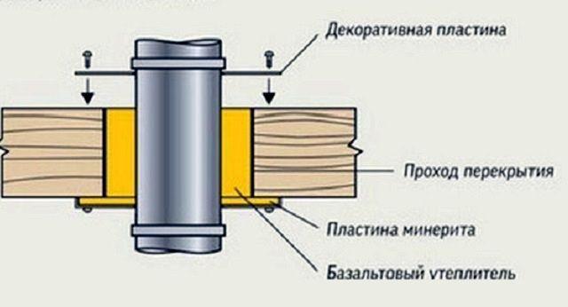 Примерная схема взаимного расположения деталей узла потолочной проходки.