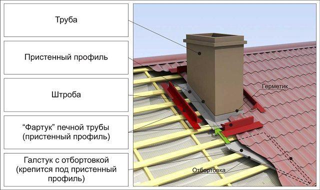Принципиальная схема герметизации примыкания трубы на крыше из профнастила или металлочерепицы