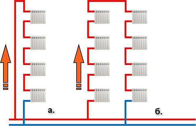 Крайне уязвимая схема – последовательное расположение радиаторов отопления без байпаса