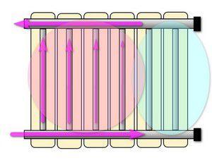 Обвязка радиатора отопления двухтрубная