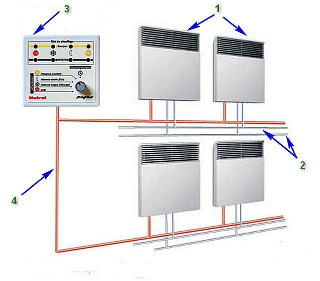 В чрезмерно просторных помещениях несколько настенных электрических конвекторов можно объединить в общую систему