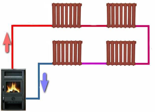 В любой однотрубной системе отопления при установке радиаторов важно точно знать направление потока теплоносителя