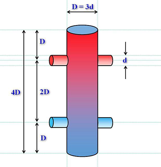 Эта схема гидравлического разделителя считается «классической»