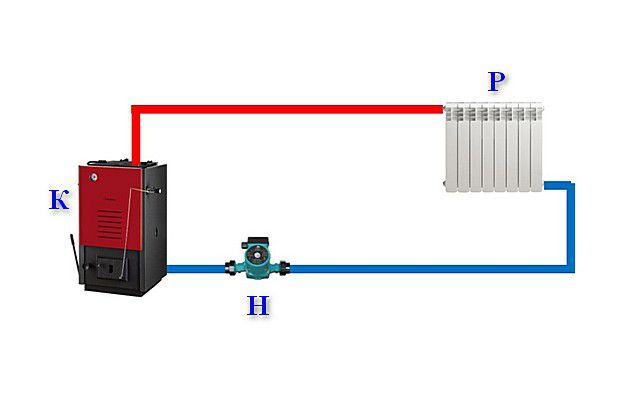 Упрощённая схема обычной системы отопления с принудительной циркуляцией