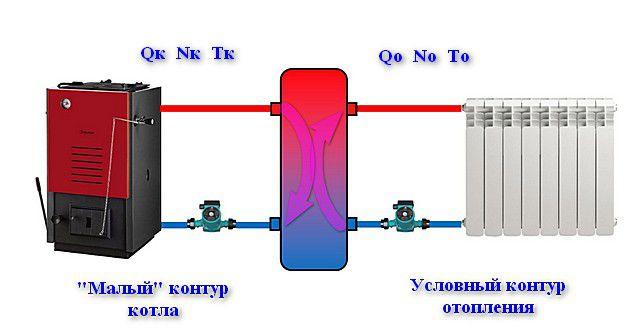 Циркуляционные потоки в «малом» контуре котла и в контурах отопления становятся независимыми, не влияющими друг на друга