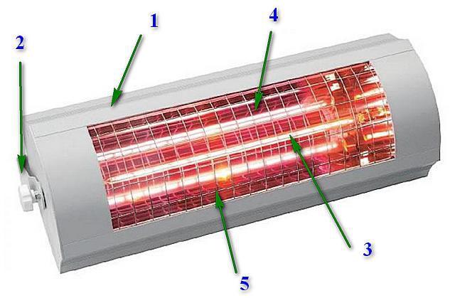 Устройство инфракрасного обогревателя-излучателя – не отличается особой сложностью
