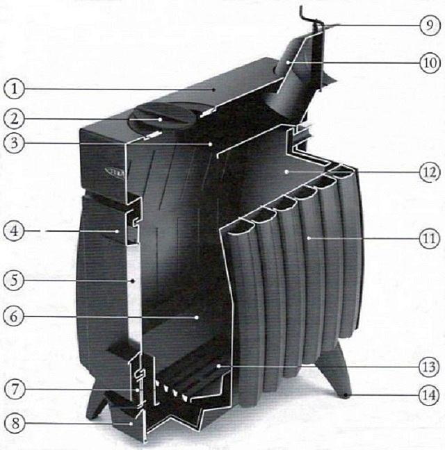 Конструкция печи «Огонь-батарея» в разрезе: