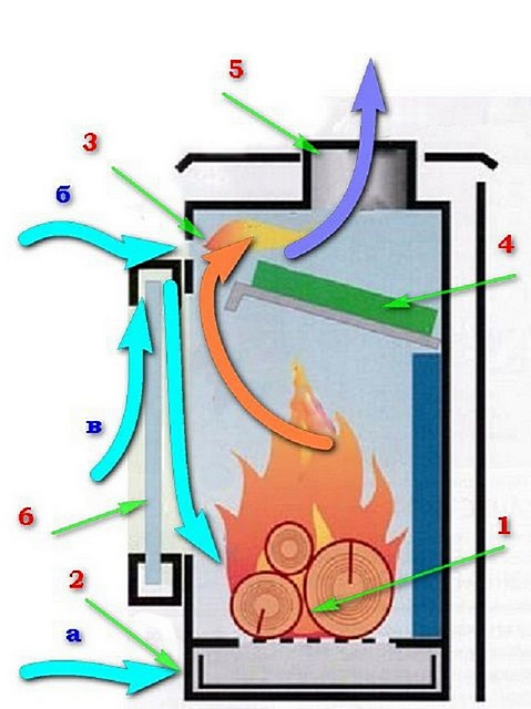 Примерная схема печи длительного горения без водяного контура, с верхним расположением камеры дожига.