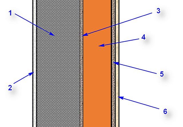 Схема утепления стены по технологии «мокрый фасад»