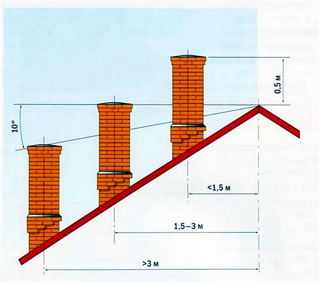 Высота дымохода над поверхностью крыши и относительно ее конька.