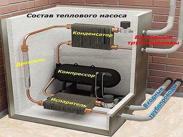 Примерная схема устройства теплового насоса очень напоминает устройство холодильника или кондиционера