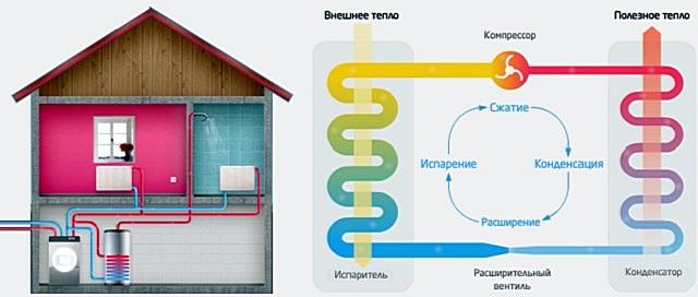 Принципиальная схема работы геотермальной системы отопления.