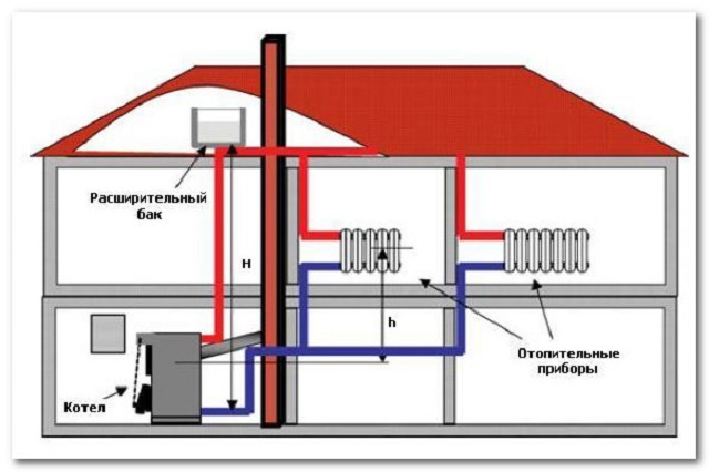 Упрощенная схема системы отопления с установленным твердотопливным котлом
