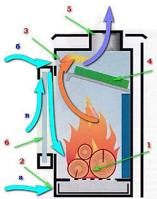 Примерное устройство печи-камина длительного горения