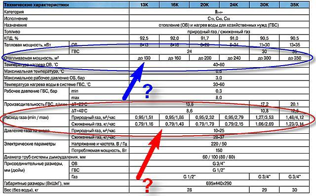 Таблица с паспортными данными линейки газовый котлов «Navien Prime». Конкретики ни по площади отапливаемых помещений, ни по расходу газа нет (да и быть не может). Так что же принимать в расчет?