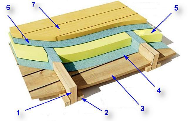 Принципиальная схема утепления деревянного пола на лагах или балках перекрытия